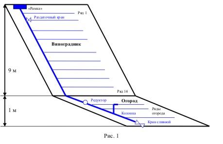 Схема капельного полива участка