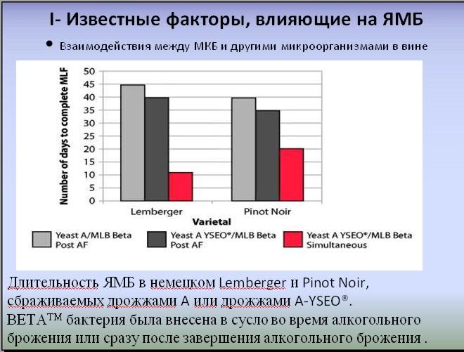 Известные факторы ЯМБ